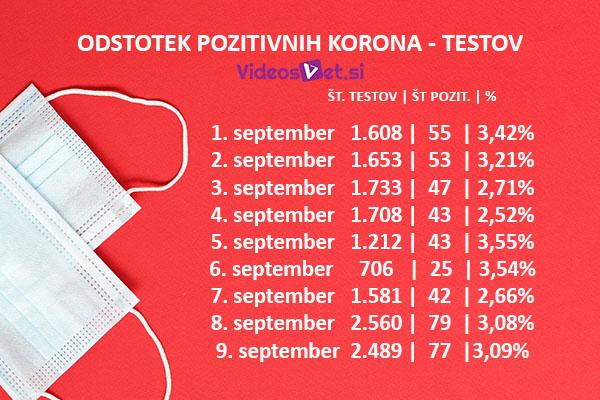 koronavirus testi september